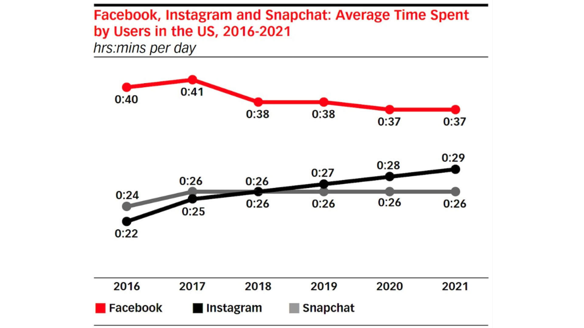 Time spent on Facebook, Snapchat remains flat, but Instagram sees growth